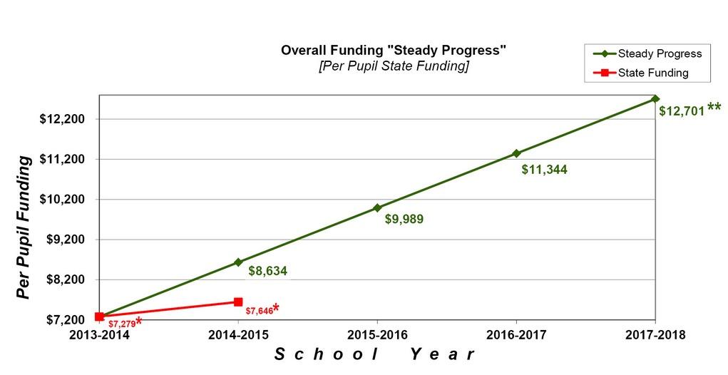 Steady-progress-chart-2014